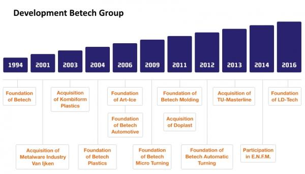 Development-Betech-Group.jpg